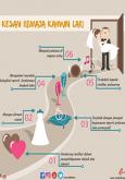 Kesan-kesan Kahwin Lari