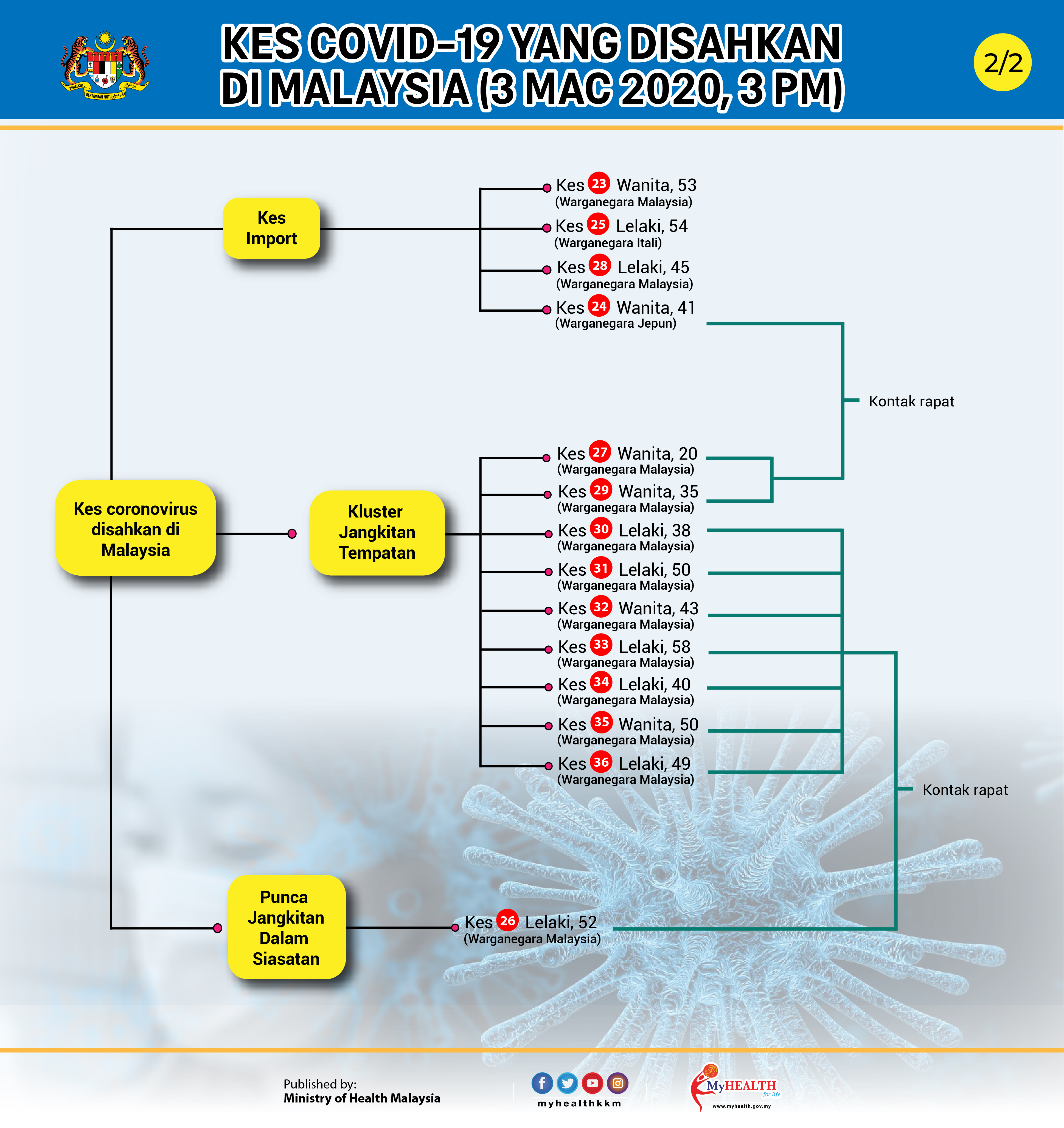 7 kes coronavirus di malaysia
