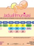 Imunisasi:Poster Jadual Imunisasi