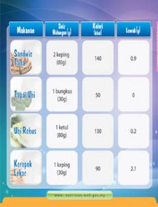 Makanan:Kandungan Kalori dalam Makanan