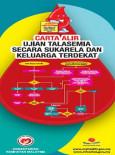 Talasemia:Carta Alir Ujian Talasemia