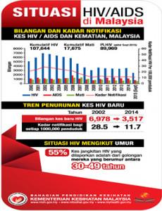 AIDS:Situasi HIV / AIDS Di Malaysia