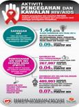 AIDS:Aktiviti Pencegahan Dan Kawalan HIV / AIDS