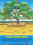 Mental : Pokok Minda Sihat