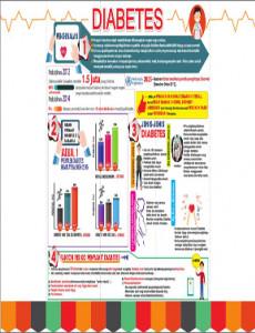 Diabetes Bahagian 1