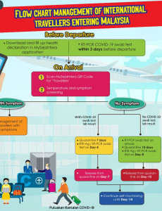 Flow Chart Management of International Travellers Entering Malaysia
