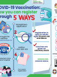 COVID-19 Vaccination : Now You Can Register Through 5 Ways