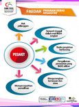 Pain Free - Faedah Program Bebas Kesakitan (Poster 5)