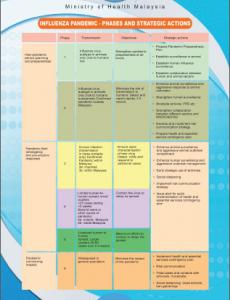 National Influenza Pandemic Preparedness 5