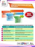 Pain Free - Pengurusan Mengurangkan Kesakitan (Poster 7)