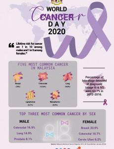 World Cancer Day 2020 - 02